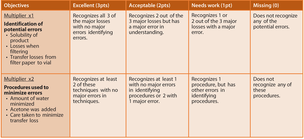 rubrics for writing assignments We have hundreds of printable rubrics we also have rubric maker tools that make it simple to create a rubric teachnology for example, writing assignments.