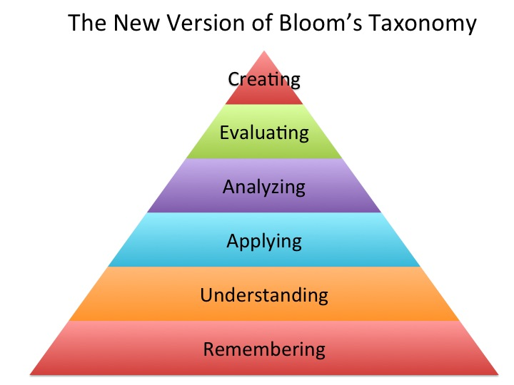 The New Version of Bloom's Taxonomy