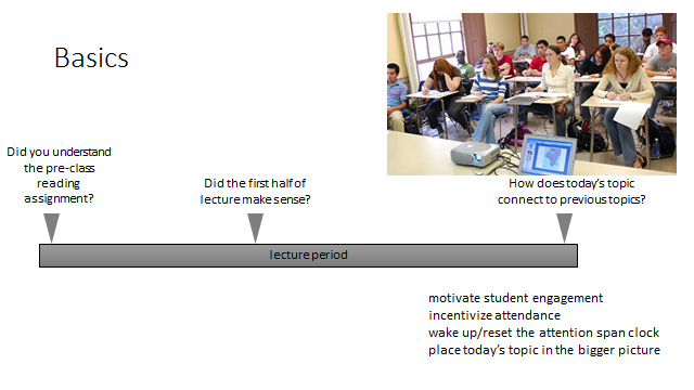 Class timeline showing when clicker questions are introduced in a basic use case scenario.
