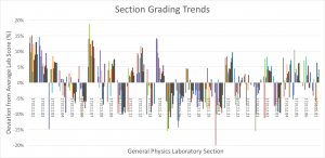 Graph showing General Physics Laboratory Section Grading Trends.
