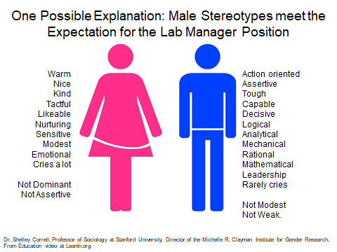 "female and male stereotypes Scientists are incorrect when they declare stereotypes in  ""female applicants received lower ratings than male applicants on forms containing."