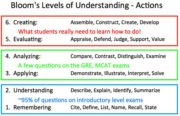 Table showing Bloom's levels of understanding and related actions.